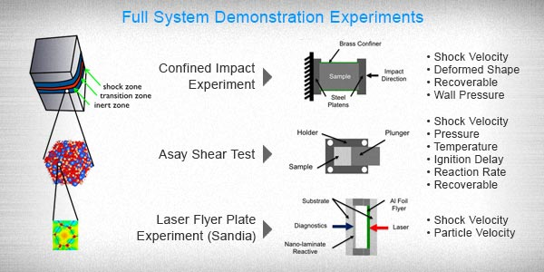 Full System Demonstration Experiments